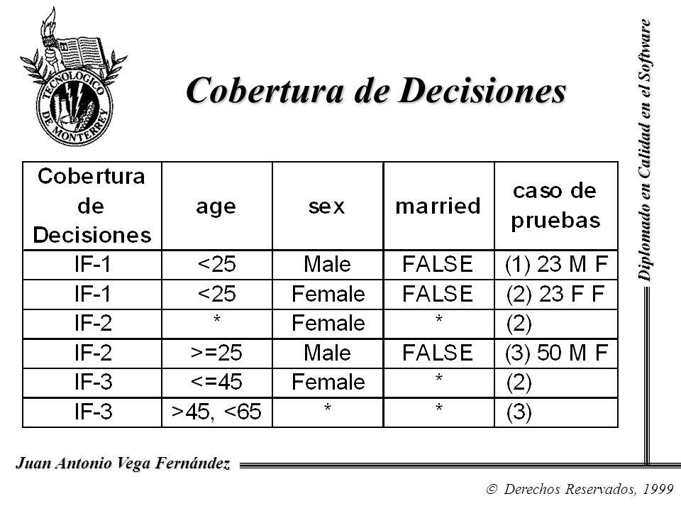 Diplomado en Calidad en el Software Derechos Reservados, 1999 Juan Antonio Vega Fernández Cobertura de Decisiones