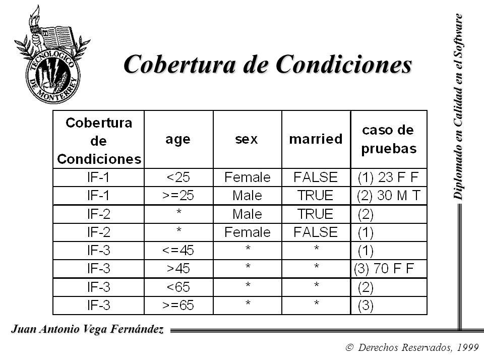 Diplomado en Calidad en el Software Derechos Reservados, 1999 Juan Antonio Vega Fernández Cobertura de Condiciones