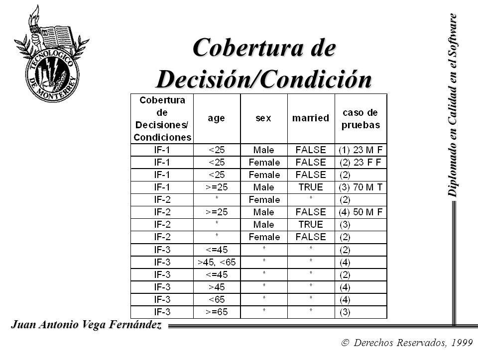 Diplomado en Calidad en el Software Derechos Reservados, 1999 Juan Antonio Vega Fernández Cobertura de Decisión/Condición