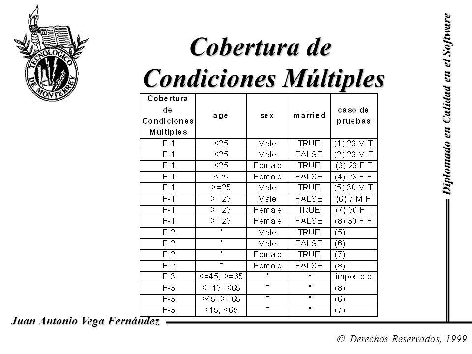 Diplomado en Calidad en el Software Derechos Reservados, 1999 Juan Antonio Vega Fernández Cobertura de Condiciones Múltiples