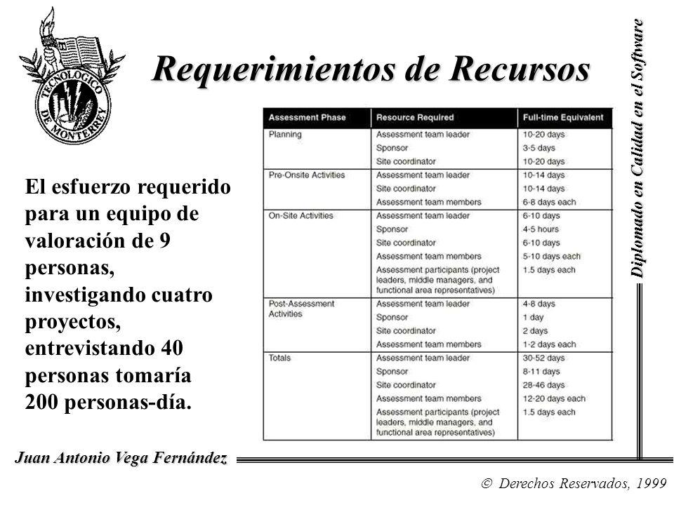 Diplomado en Calidad en el Software Derechos Reservados, 1999 Juan Antonio Vega Fernández El esfuerzo requerido para un equipo de valoración de 9 pers