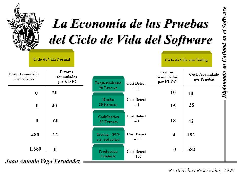 Diplomado en Calidad en el Software Derechos Reservados, 1999 Juan Antonio Vega Fernández La Economía de las Pruebas del Ciclo de Vida del Software Re