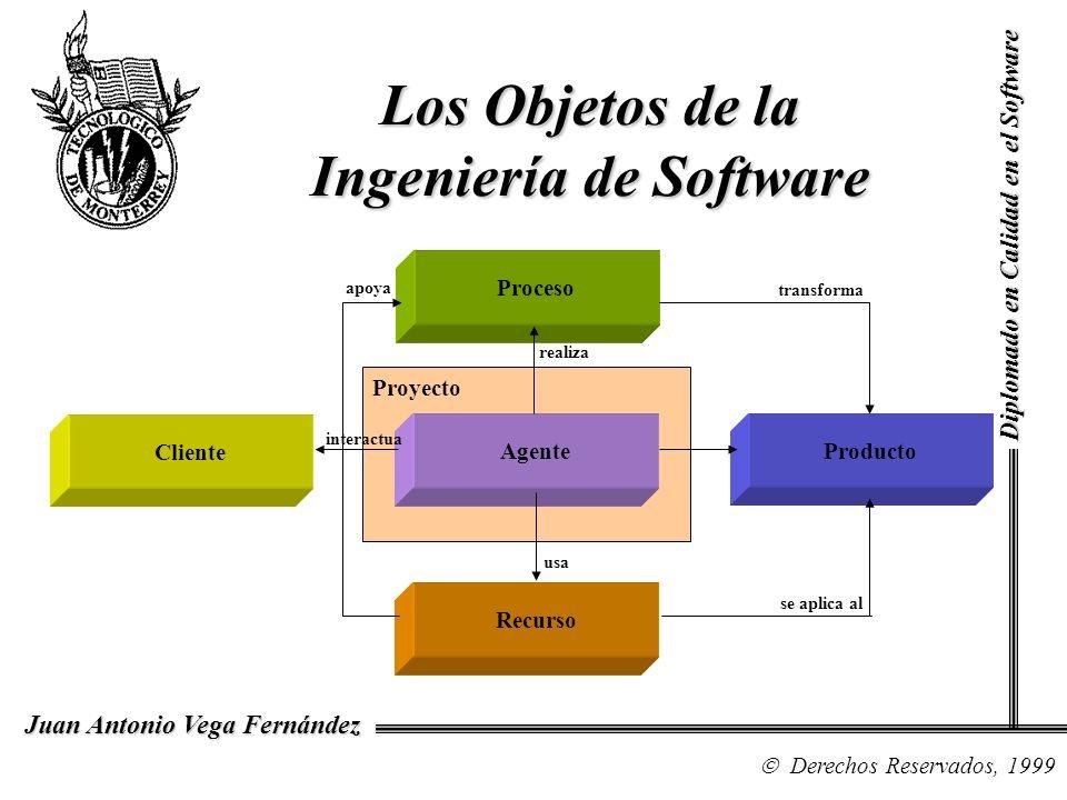 Diplomado en Calidad en el Software Derechos Reservados, 1999 Juan Antonio Vega Fernández Los Objetos de la Ingeniería de Software Cliente Proceso Recurso Producto Agente Proyecto interactua usa realiza apoya transforma se aplica al