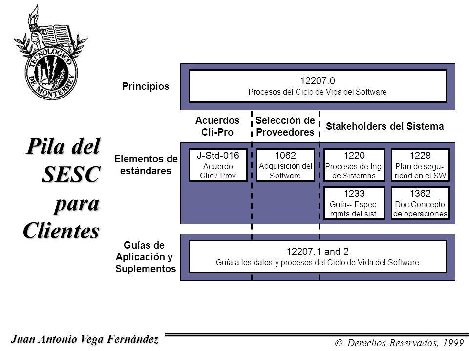 Pila del SESC para Clientes Acuerdos Cli-Pro Principios Elementos de estándares Guías de Aplicación y Suplementos Selección de Proveedores Stakeholder