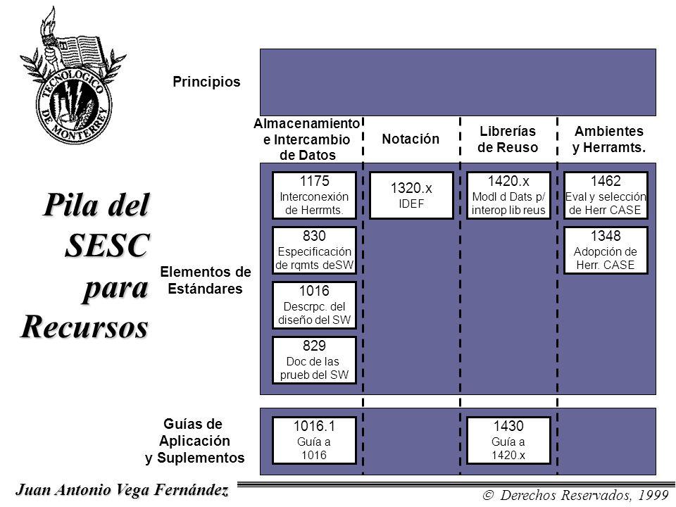 Pila del SESC para Recursos Almacenamiento e Intercambio de Datos Principios Elementos de Estándares Guías de Aplicación y Suplementos Notación Librer