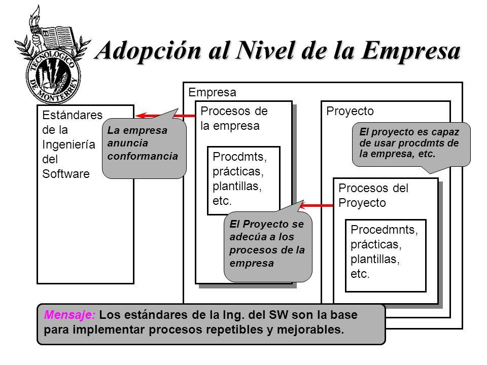 Adopción al Nivel de la Empresa Empresa Procesos de la empresa Procesos de la empresa Proyecto Procesos del Proyecto Procesos del Proyecto Estándares
