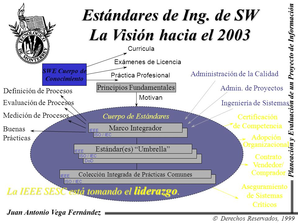 Contexto: Administración de Proyectos MeasurementsPlans Project Management Standards Software Engineering Standards IEEE 1045 SW productivity metrics IEEE 1061 SW quality met- rics methodology IEEE 1012 SW V&V IEEE 1059 Guide for SW V&V plans IEEE 1228 SW safety plans IEEE 1062 SW acquisition ISO 9294 Mgmt of SW documentation IEEE 1042 Guide to SW CM IEEE 828 SW CM plans EIA IS-649 CM IEEE 730.1 Guide to SW QA planning IEEE 730 SW QA plans IEEE 982.2 Guide for use of dictionary IEEE 982.1 Measures for reliable SW IEEE 1058 SW Project Mgmt Plans IEEE 1490 PMI Guide to PM Body of Knowledge IEEE 1044.1 Guide to 1044 IEEE 1044 Classification for SW anomalies IEEE 829 Software test documentation ISO 10007 Guide to CM DIS 14756 Performance measurement ISO/IEC 14143-1 Functional size measurement La Admin de Proyectos de SW y la Admin de la Configuración del SW son especializaciones de disciplinas más generales.