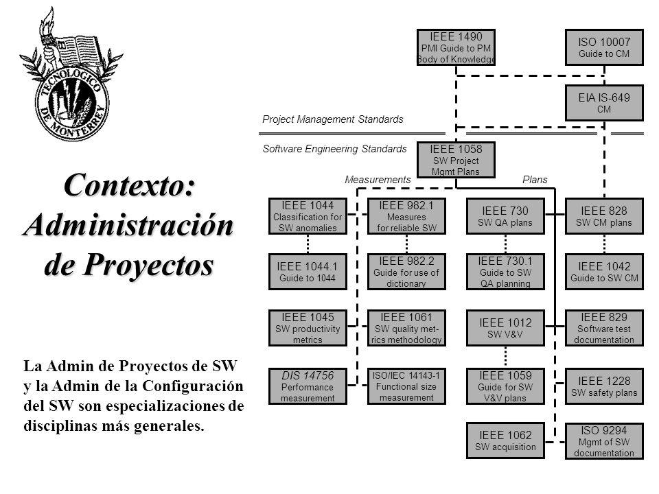 Contexto: Administración de Proyectos MeasurementsPlans Project Management Standards Software Engineering Standards IEEE 1045 SW productivity metrics