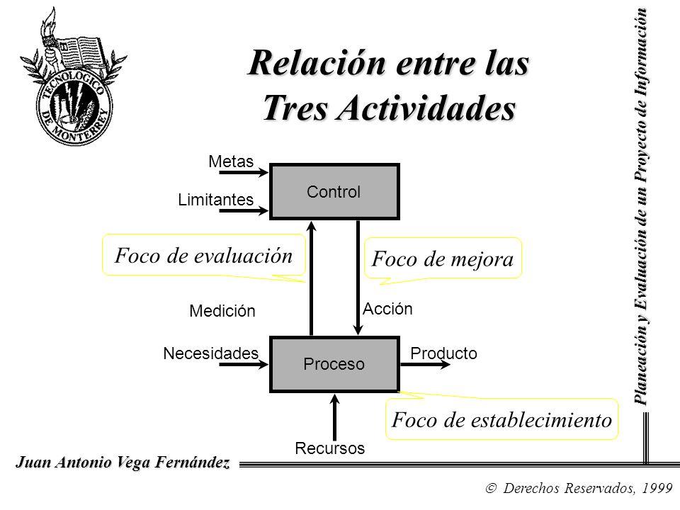 Derechos Reservados, 1999 Juan Antonio Vega Fernández Planeación y Evaluación de un Proyecto de Información Relación entre las Tres Actividades Contro