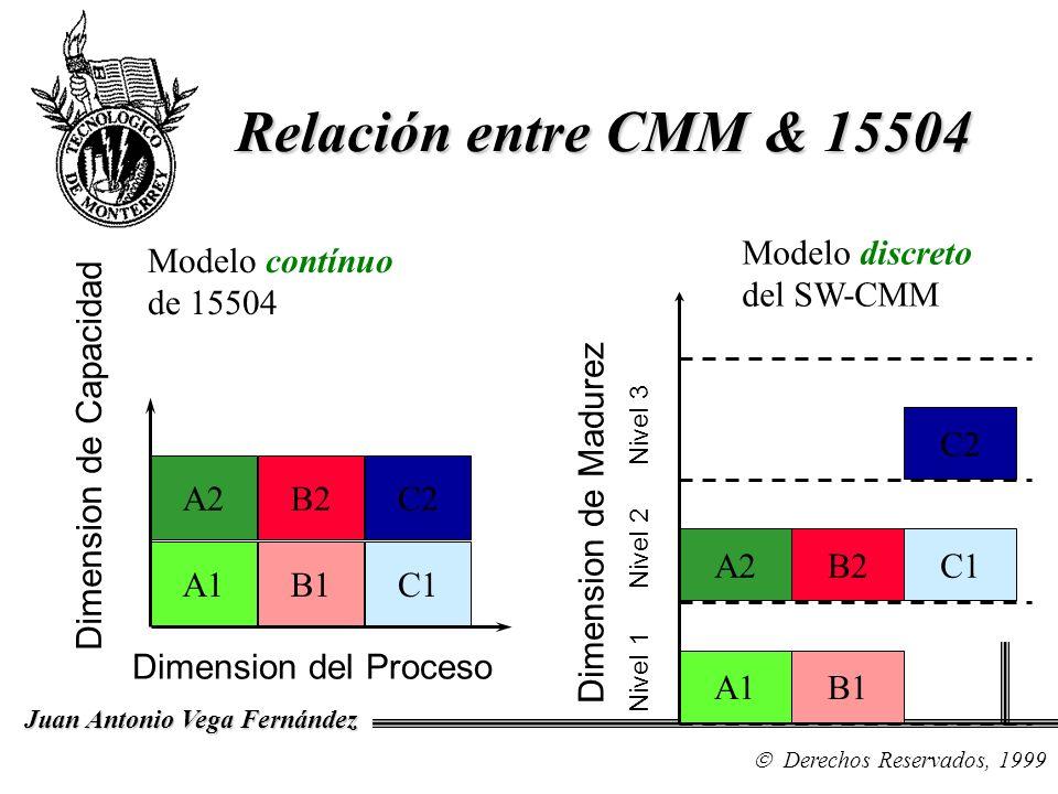 Derechos Reservados, 1999 Juan Antonio Vega Fernández Relación entre CMM & 15504 A1 A2 B1 B2 C1 C2 Dimension del Proceso Dimension de Capacidad Modelo
