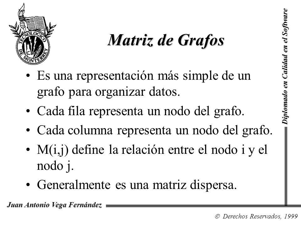 Diplomado en Calidad en el Software Derechos Reservados, 1999 Juan Antonio Vega Fernández Es una representación más simple de un grafo para organizar