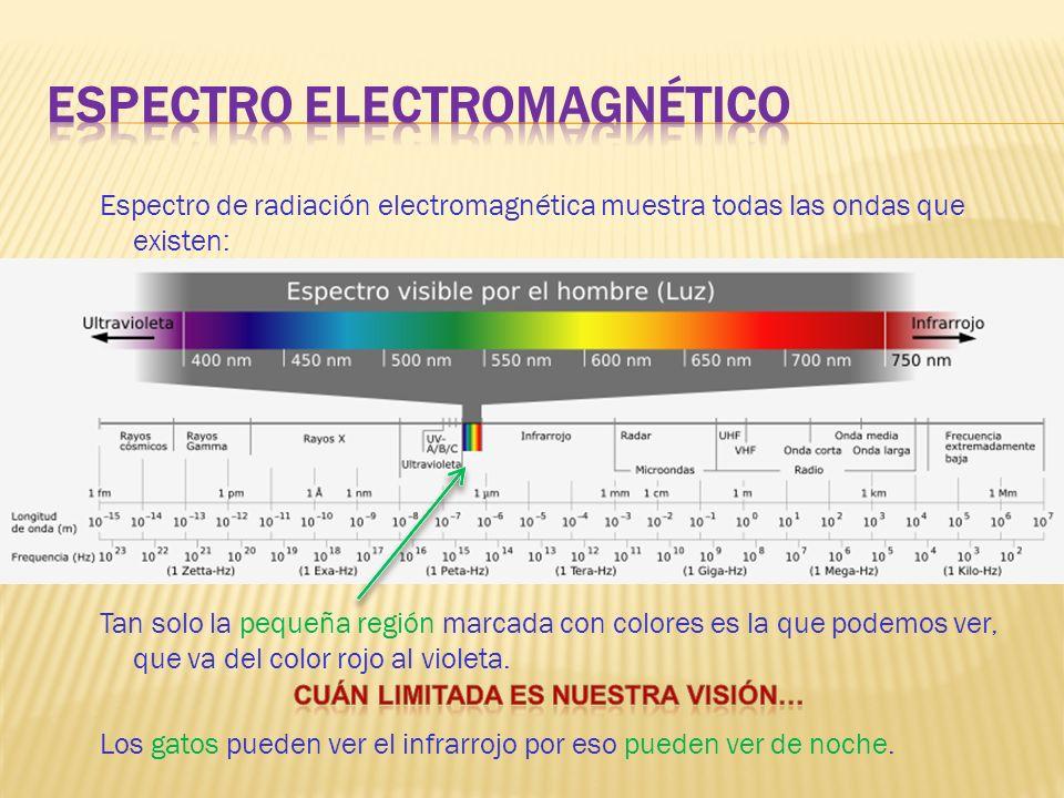 Espectro de radiación electromagnética muestra todas las ondas que existen: Tan solo la pequeña región marcada con colores es la que podemos ver, que