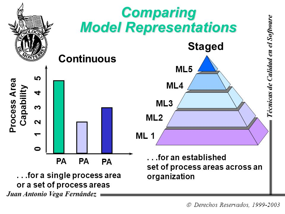 Staged ML 1 ML2 ML3 ML4 ML5...for an established set of process areas across an organization Continuous...for a single process area or a set of proces