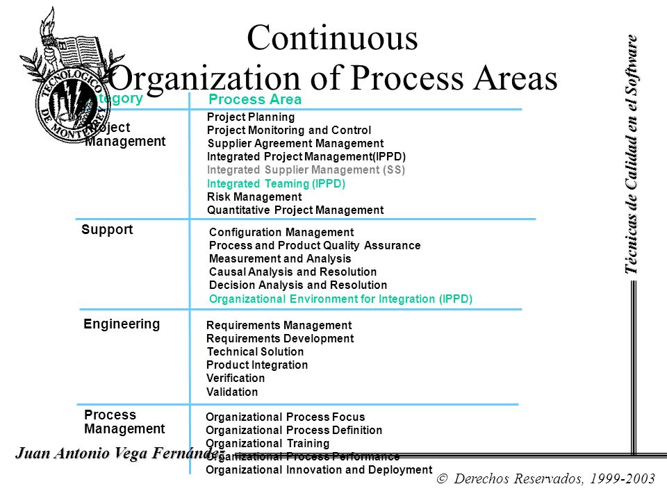 Requirements Management Requirements Development Technical Solution Product Integration Verification Validation Engineering Project Management Project