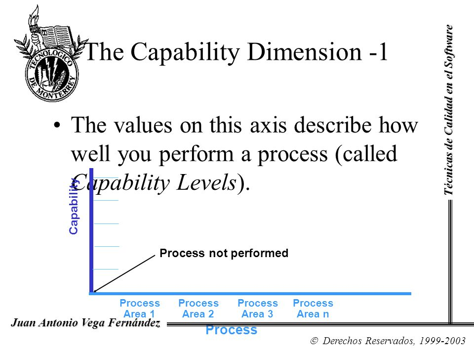 The Capability Dimension -1 The values on this axis describe how well you perform a process (called Capability Levels). Process not performed Capabili