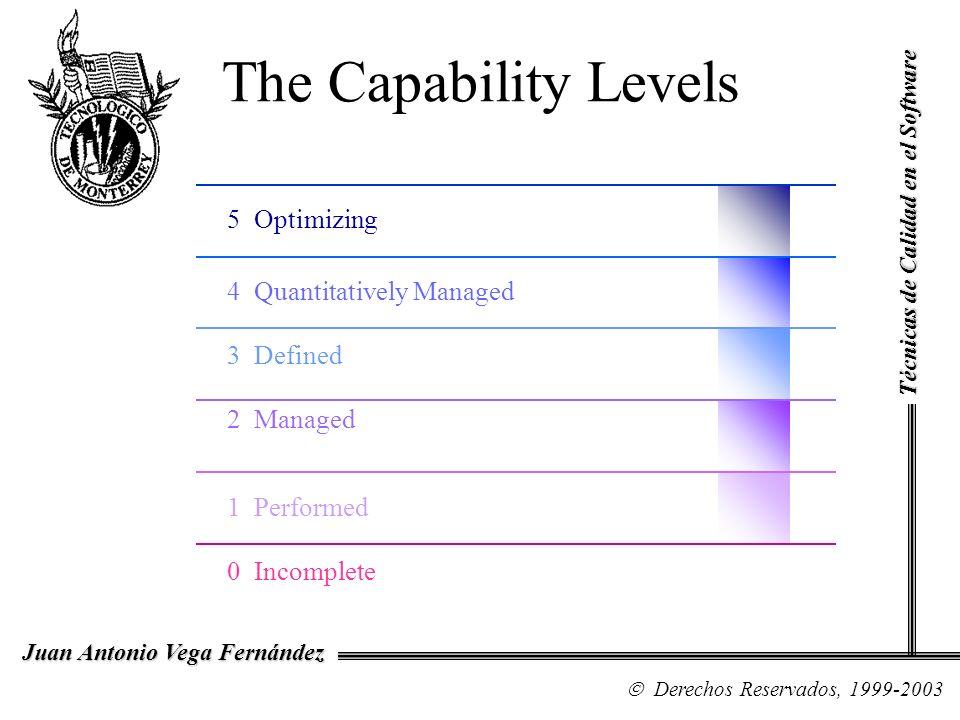 The Capability Levels 5 Optimizing 4 Quantitatively Managed 3 Defined 2 Managed 1 Performed 0 Incomplete Técnicas de Calidad en el Software Derechos R