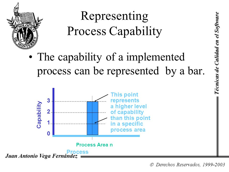 Representing Process Capability The capability of a implemented process can be represented by a bar. Process Capability This point represents a higher