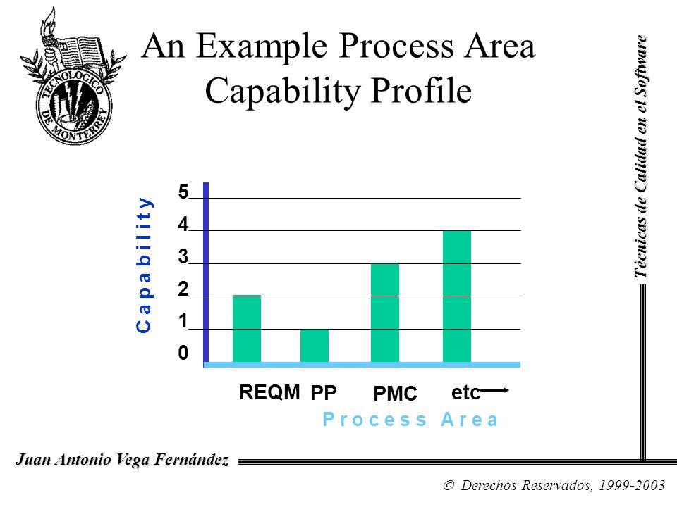 An Example Process Area Capability Profile P r o c e s s A r e a REQM PP PMC etc 543210543210 C a p a b i l i t y Técnicas de Calidad en el Software D