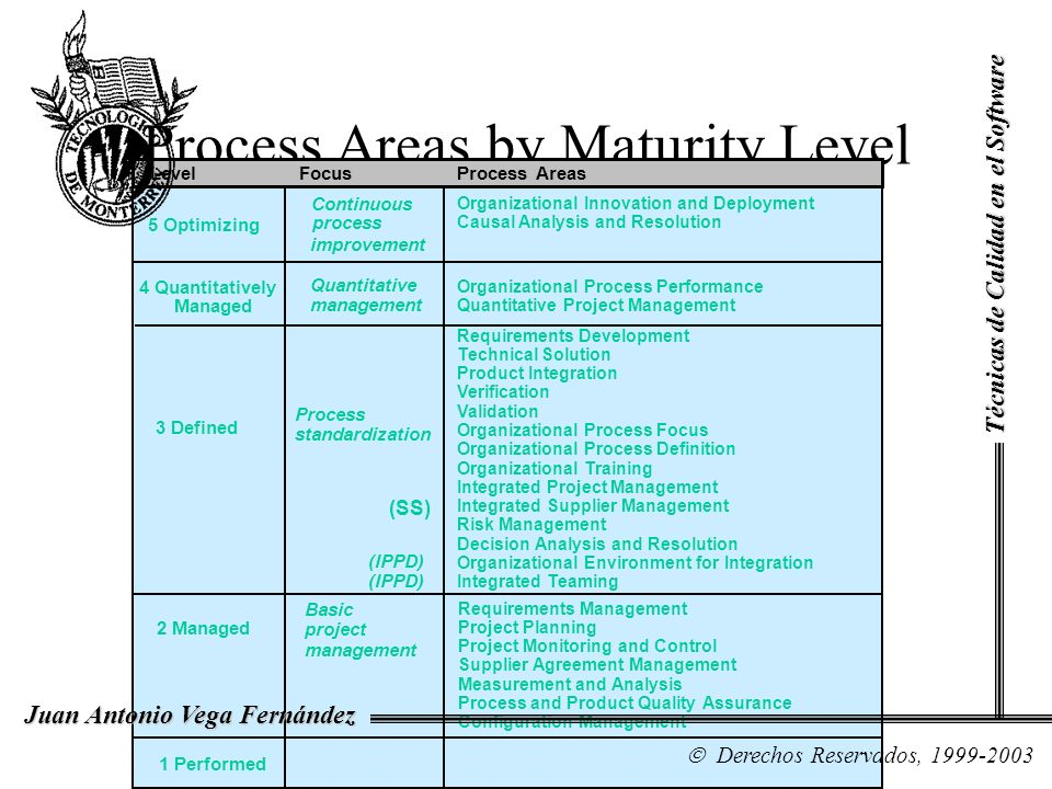 Process Areas by Maturity Level Organizational Innovation and Deployment Causal Analysis and Resolution 5 Optimizing 4 Quantitatively Managed 3 Define