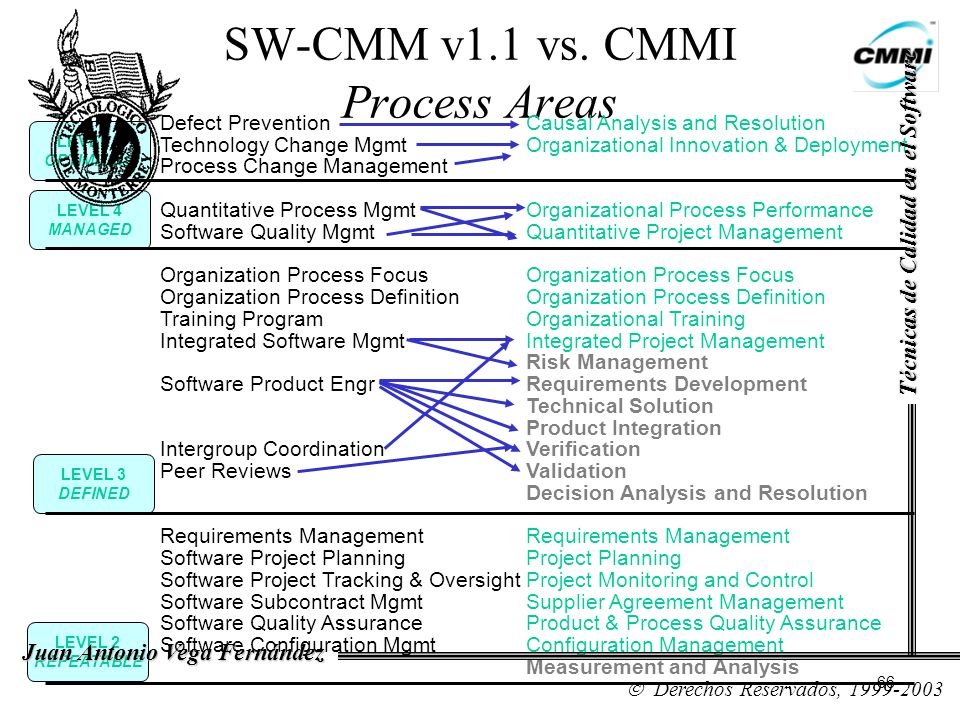 SW-CMM v1.1 vs. CMMI Process Areas Defect PreventionCausal Analysis and Resolution Technology Change MgmtOrganizational Innovation & Deployment Proces