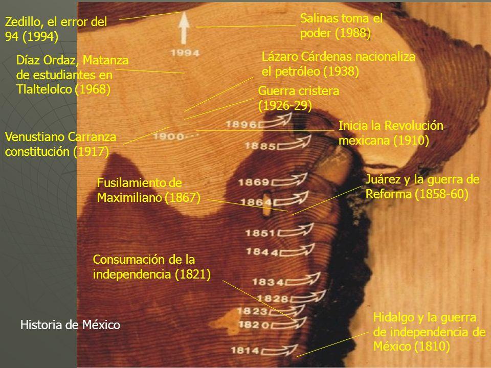 Hidalgo y la guerra de independencia de México (1810) Juárez y la guerra de Reforma (1858-60) Fusilamiento de Maximiliano (1867) Consumación de la ind