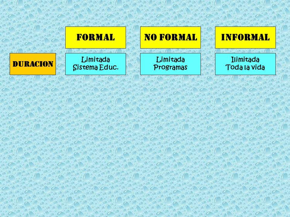 formalNo formalinformal Limitada Sistema Educ. Limitada Programas Ilimitada Toda la vida duracion