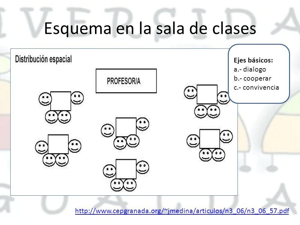 Esquema en la sala de clases Ejes básicos: a.- dialogo b.- cooperar c.- convivencia http://www.cepgranada.org/~jmedina/articulos/n3_06/n3_06_57.pdf