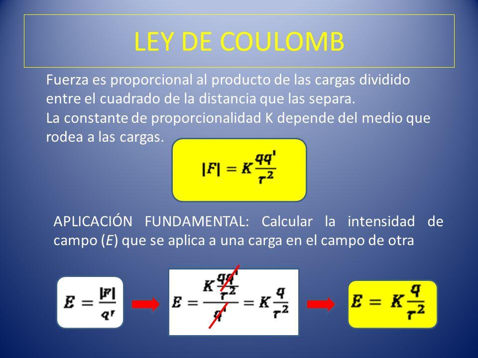 LEY DE COULOMB Fuerza es proporcional al producto de las cargas dividido entre el cuadrado de la distancia que las separa. La constante de proporciona