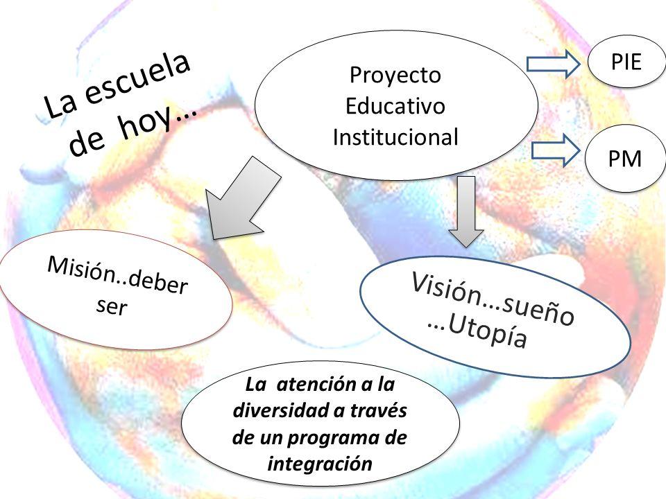 La escuela de hoy… Visión…sueño …Utopía Proyecto Educativo Institucional Misión..deber ser La atención a la diversidad a través de un programa de inte