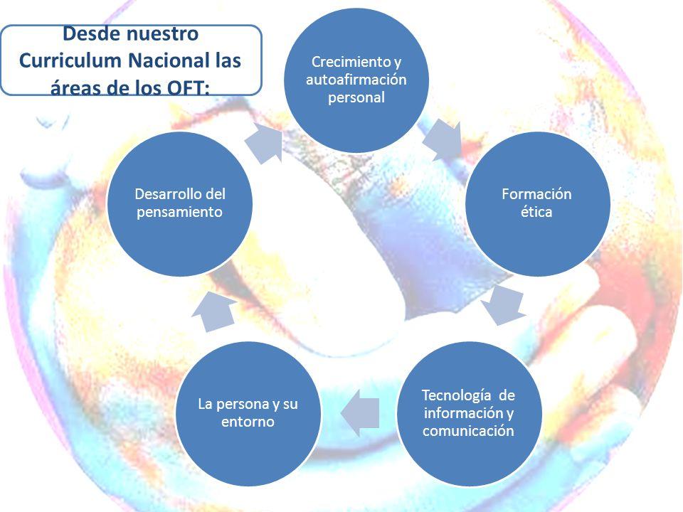 Crecimiento y autoafirmación personal Formación ética Tecnología de información y comunicación La persona y su entorno Desarrollo del pensamiento Desd