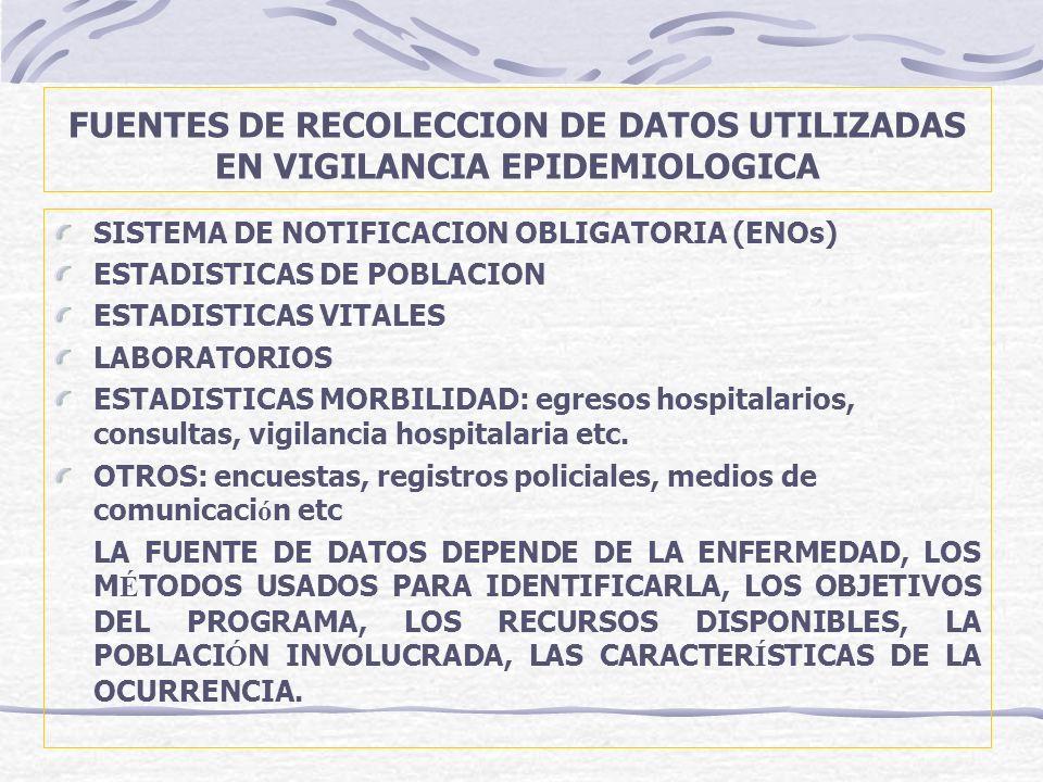 FUENTES DE RECOLECCION DE DATOS UTILIZADAS EN VIGILANCIA EPIDEMIOLOGICA SISTEMA DE NOTIFICACION OBLIGATORIA (ENOs) ESTADISTICAS DE POBLACION ESTADISTI