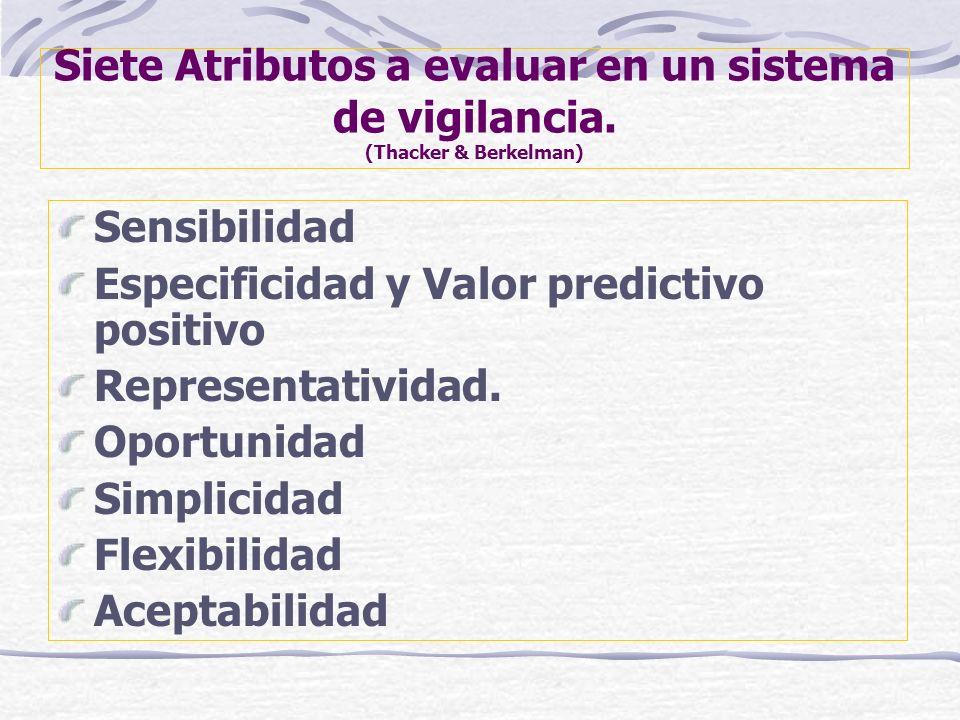 Siete Atributos a evaluar en un sistema de vigilancia. (Thacker & Berkelman) Sensibilidad Especificidad y Valor predictivo positivo Representatividad.