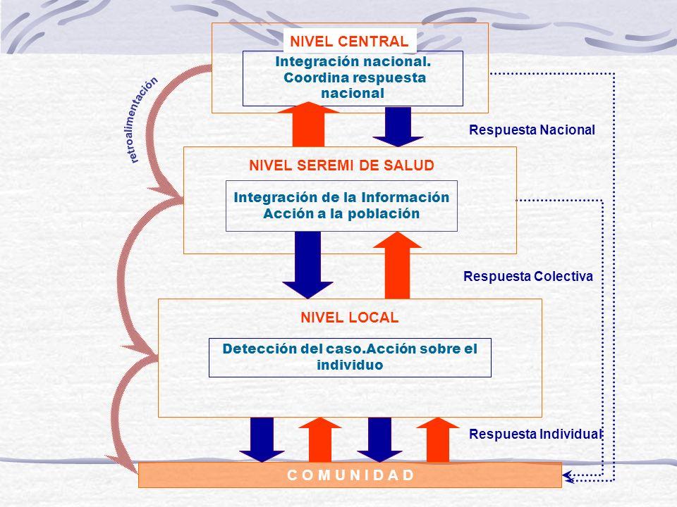 C O M U N I D A D Respuesta Nacional Integración nacional. Coordina respuesta nacional NIVEL CENTRAL NIVEL SEREMI DE SALUD NIVEL LOCAL Detección del c