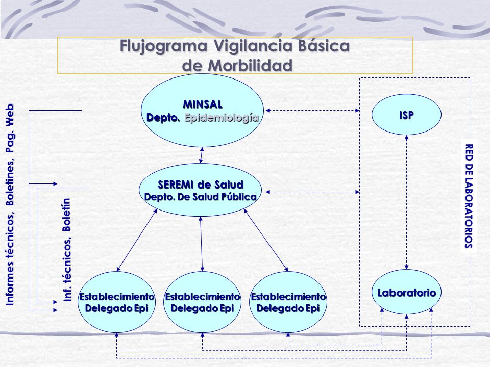 Flujograma Vigilancia Básica de Morbilidad de Morbilidad SEREMI de Salud Depto. De Salud Pública Establecimiento Delegado Epi Laboratorio Establecimie