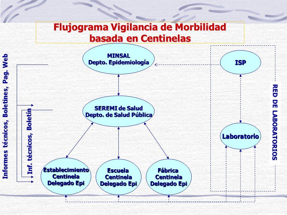 Flujograma Vigilancia de Morbilidad basada en Centinelas SEREMI de Salud Depto. de Salud Pública FábricaCentinela Delegado Epi Laboratorio EscuelaCent