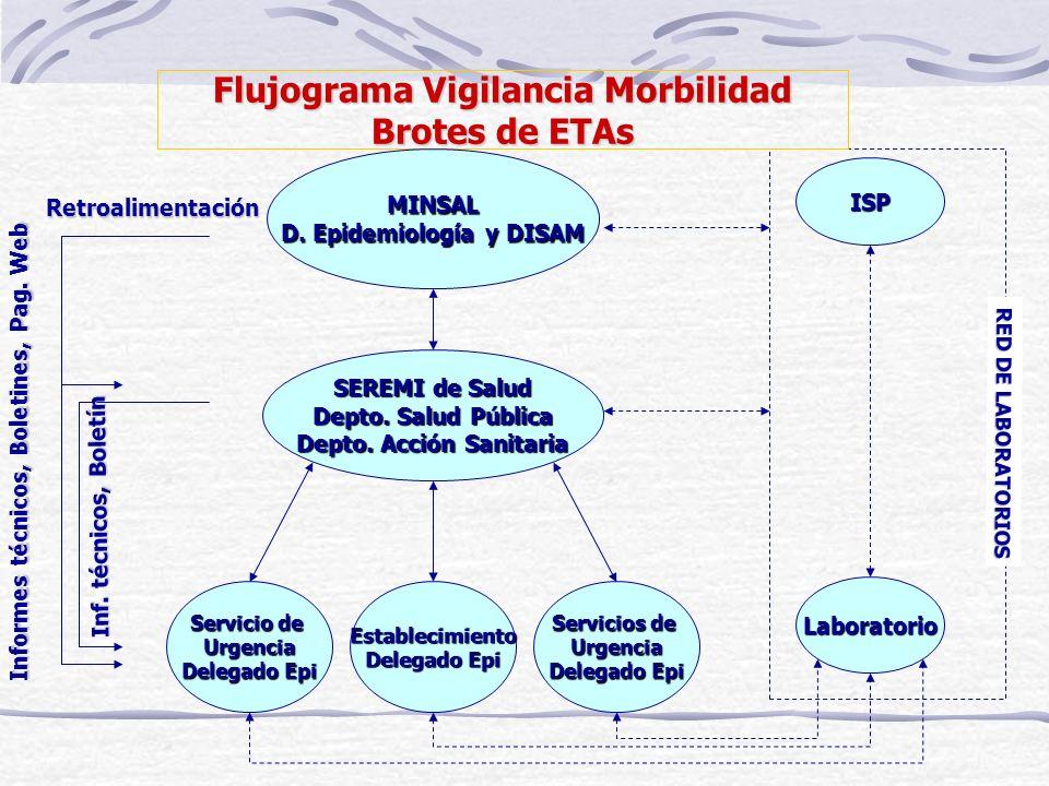 Flujograma Vigilancia Morbilidad Brotes de ETAs SEREMI de Salud Depto. Salud Pública Depto. Acción Sanitaria Servicios de Urgencia Delegado Epi Labora