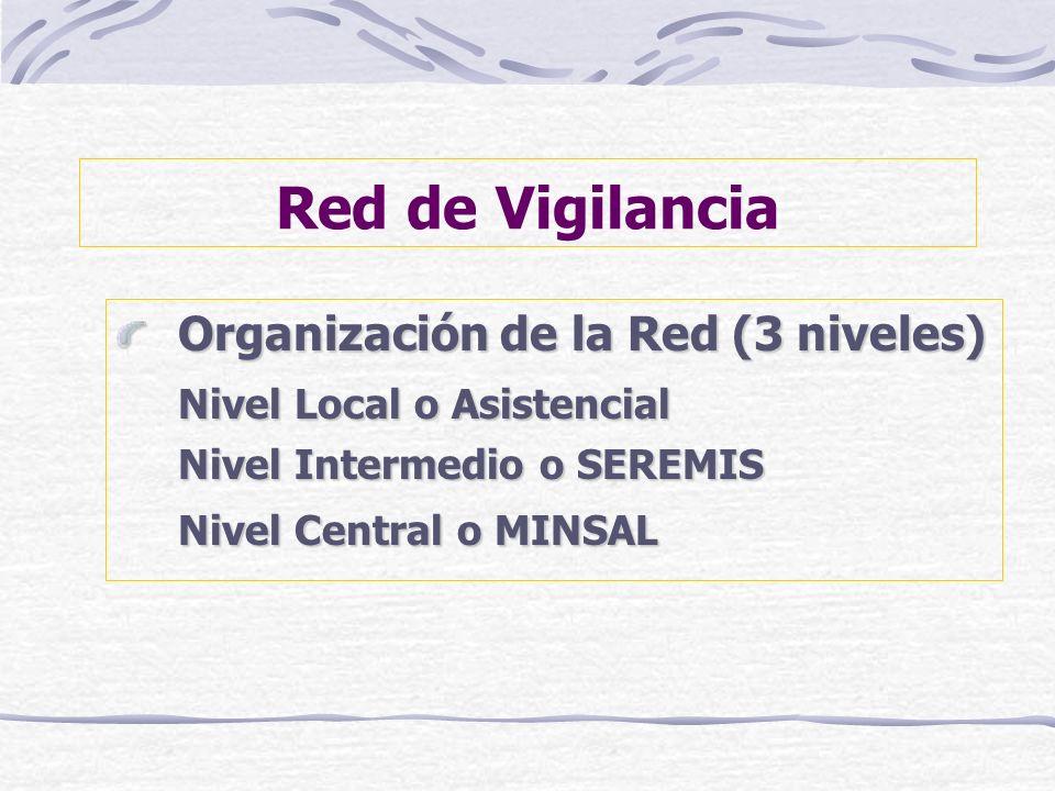 Red de Vigilancia Organización de la Red (3 niveles) Nivel Local o Asistencial Nivel Intermedio o SEREMIS Nivel Central o MINSAL