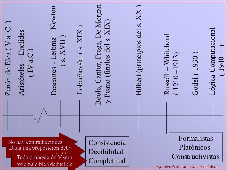 Apuntes Prof. Luis Eduardo Falcón Aristóteles – Euclides ( IV a.C.) Descartes - Leibniz – Newton ( s. XVII ) Lobachevski ( s. XIX ) Hilbert (principio
