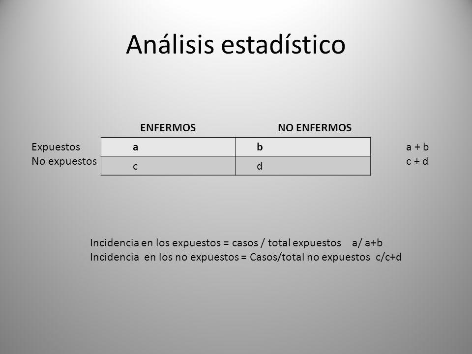 Análisis estadístico a b c d ENFERMOSNO ENFERMOS a + b c + d Incidencia en los expuestos = casos / total expuestos a/ a+b Incidencia en los no expuestos = Casos/total no expuestos c/c+d Expuestos No expuestos