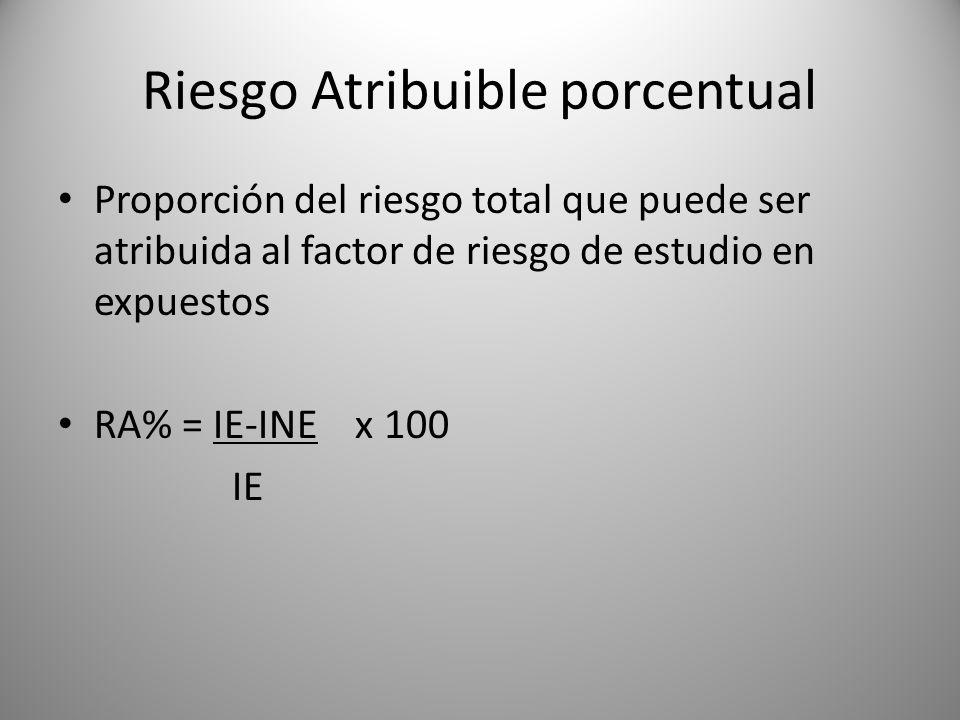 Riesgo Atribuible porcentual Proporción del riesgo total que puede ser atribuida al factor de riesgo de estudio en expuestos RA% = IE-INE x 100 IE
