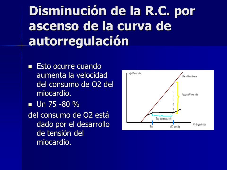 Disminución de la R.C. por ascenso de la curva de autorregulación Esto ocurre cuando aumenta la velocidad del consumo de O2 del miocardio. Esto ocurre
