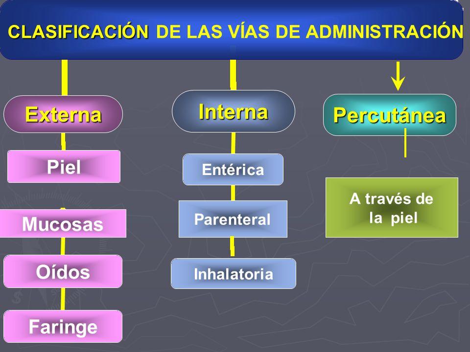 Entérica Parenteral Inhalatoria A través de la piel