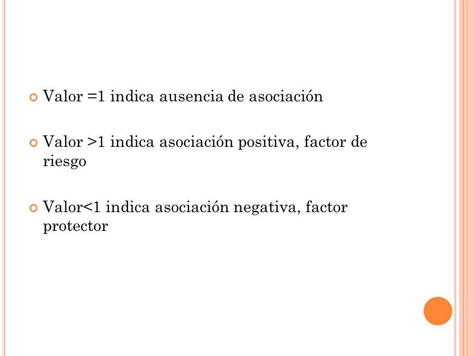 Valor =1 indica ausencia de asociación Valor >1 indica asociación positiva, factor de riesgo Valor<1 indica asociación negativa, factor protector