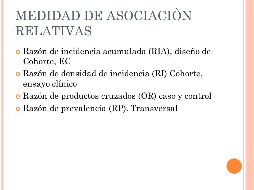 MEDIDAD DE ASOCIACIÒN RELATIVAS Razón de incidencia acumulada (RIA), diseño de Cohorte, EC Razón de densidad de incidencia (RI) Cohorte, ensayo clínic