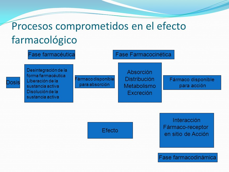 Procesos comprometidos en el efecto farmacológico Desintegración de la forma farmacéutica Liberación de la sustancia activa Disolución de la sustancia
