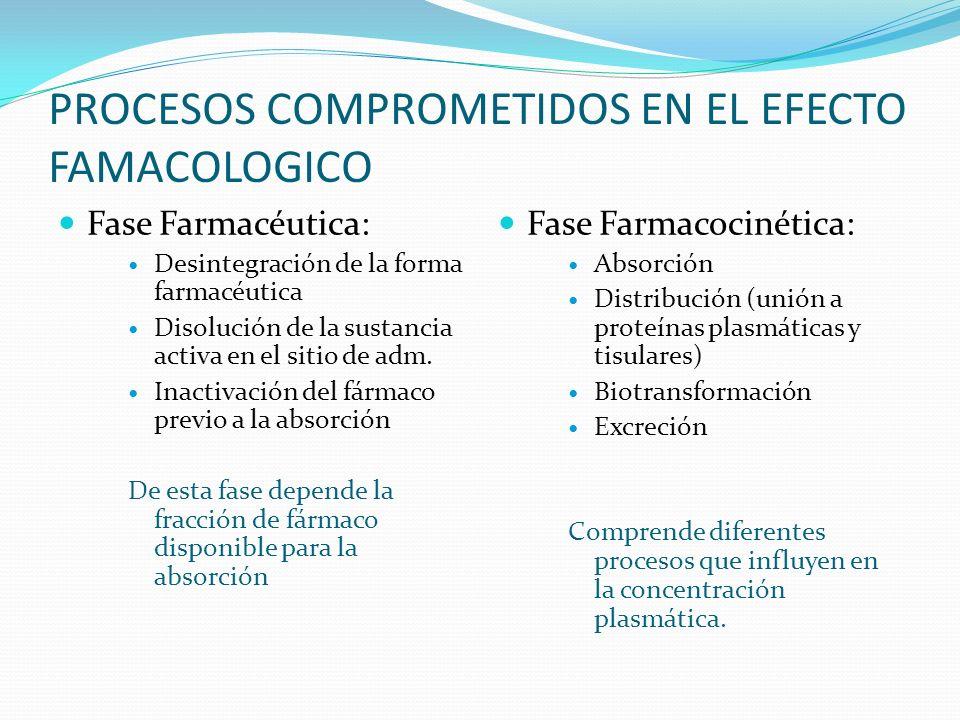 PROCESOS COMPROMETIDOS EN EL EFECTO FAMACOLOGICO Fase Farmacéutica: Desintegración de la forma farmacéutica Disolución de la sustancia activa en el si