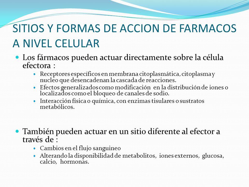 SITIOS Y FORMAS DE ACCION DE FARMACOS A NIVEL CELULAR Los fármacos pueden actuar directamente sobre la célula efectora : Receptores específicos en mem