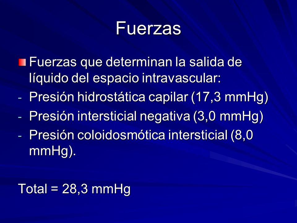 Fuerzas Fuerzas que determinan la salida de líquido del espacio intravascular: - Presión hidrostática capilar (17,3 mmHg) - Presión intersticial negat