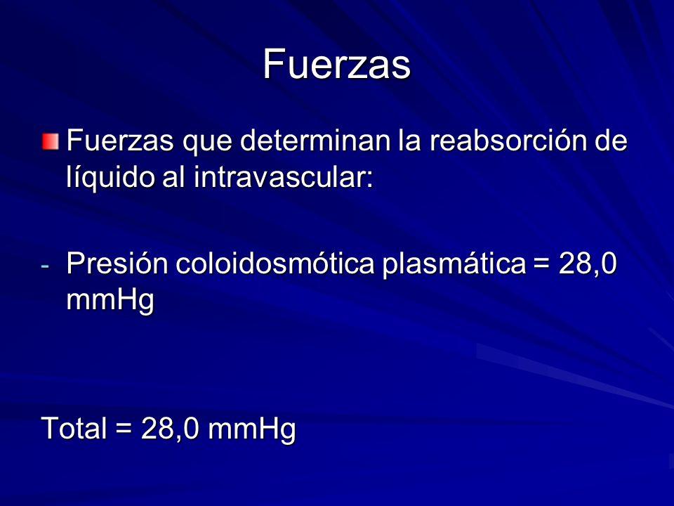 Fuerzas Fuerzas que determinan la reabsorción de líquido al intravascular: - Presión coloidosmótica plasmática = 28,0 mmHg Total = 28,0 mmHg