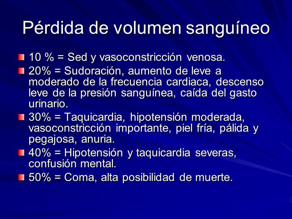 Pérdida de volumen sanguíneo 10 % = Sed y vasoconstricción venosa. 20% = Sudoración, aumento de leve a moderado de la frecuencia cardiaca, descenso le